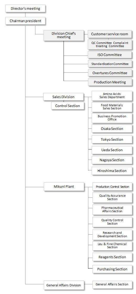 YONEYAMA'Organization Chart